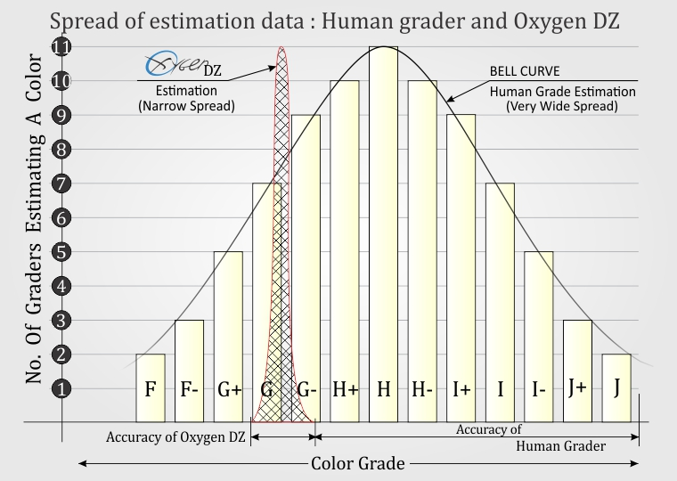 Oxygen D to Z color vs Human Grader